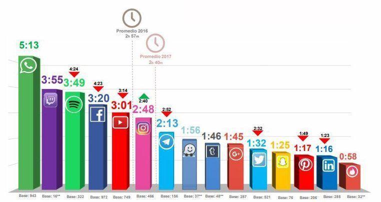Frecuencia uso redes sociales