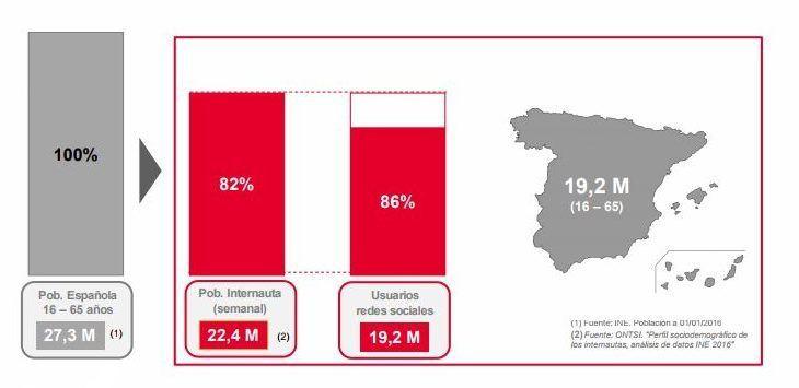 Usuarios de redes sociales en España