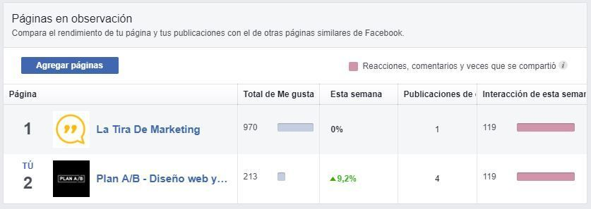 Páginas en observación Facebook