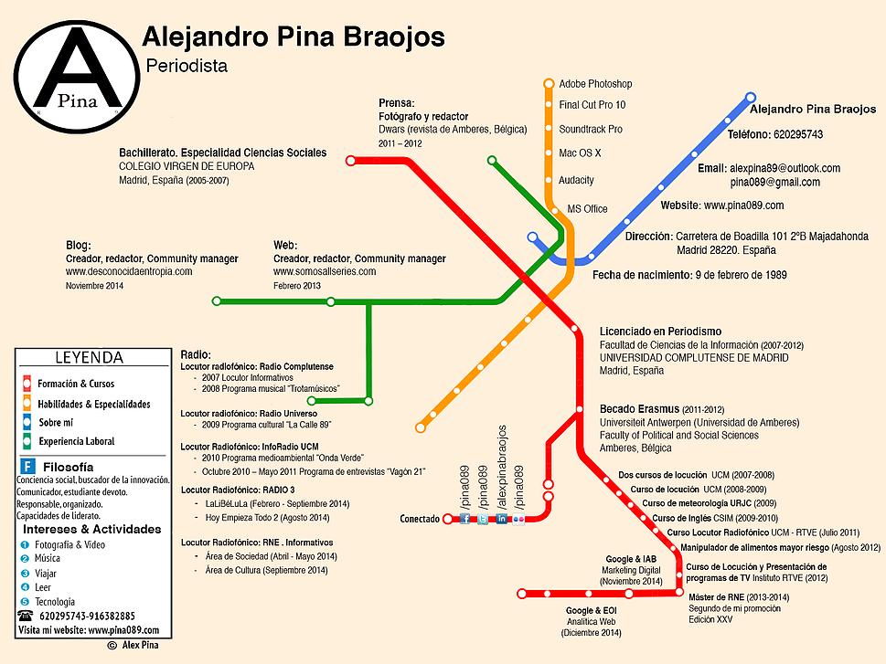 curriculum tipo plano de metro