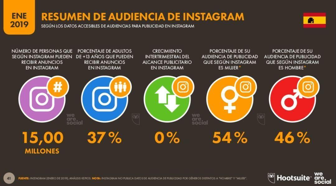 Audiencia de Instagram en España