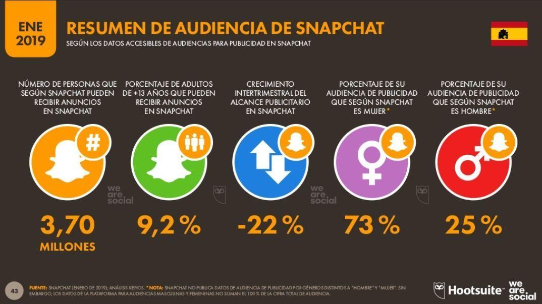 Audiencia de Snapchat en España