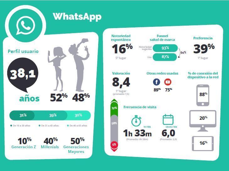 Perfil de los usuarios de Whatsapp