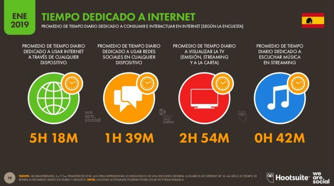 Promedio de tiempo diario dedicado a internet y redes sociales en España