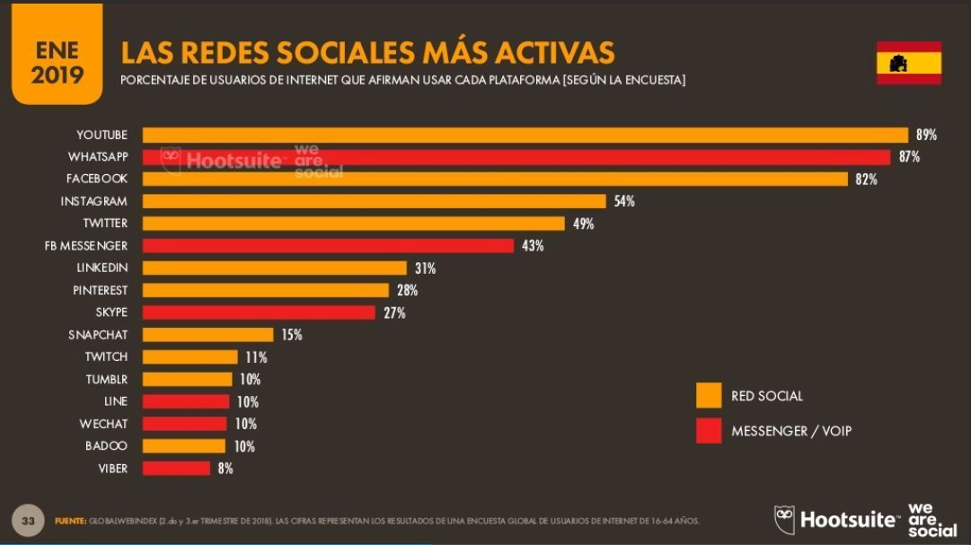 Redes sociales más activas en España