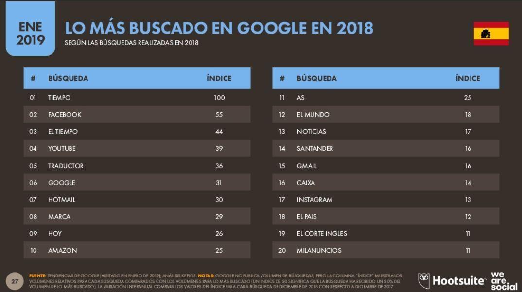 op 20 búsquedas de Google 2018 en España