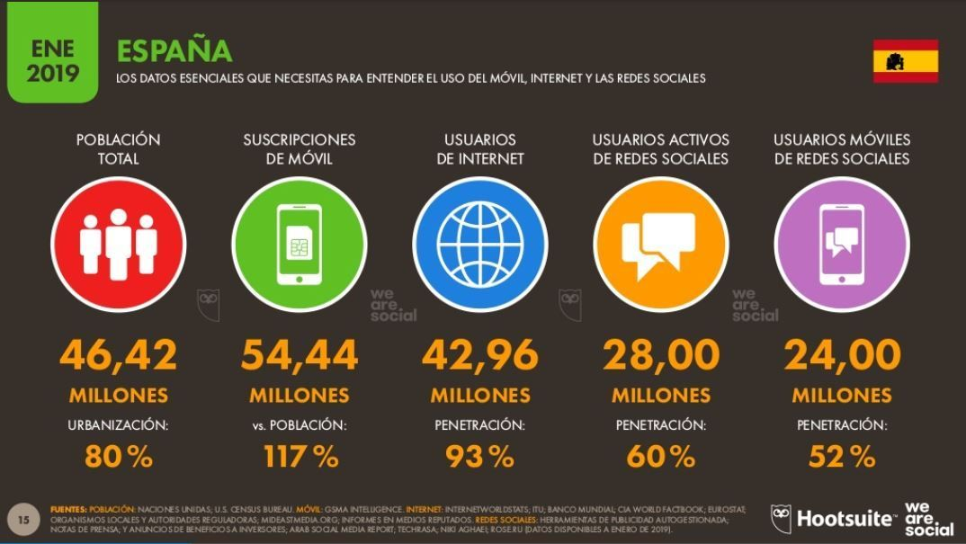 Usuarios de internet y redes sociales en España en 2019