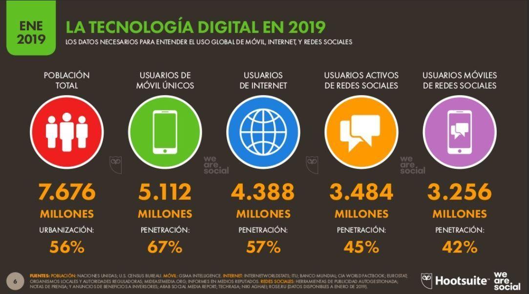 Usuarios de internet y redes sociales en el mundo en 2019