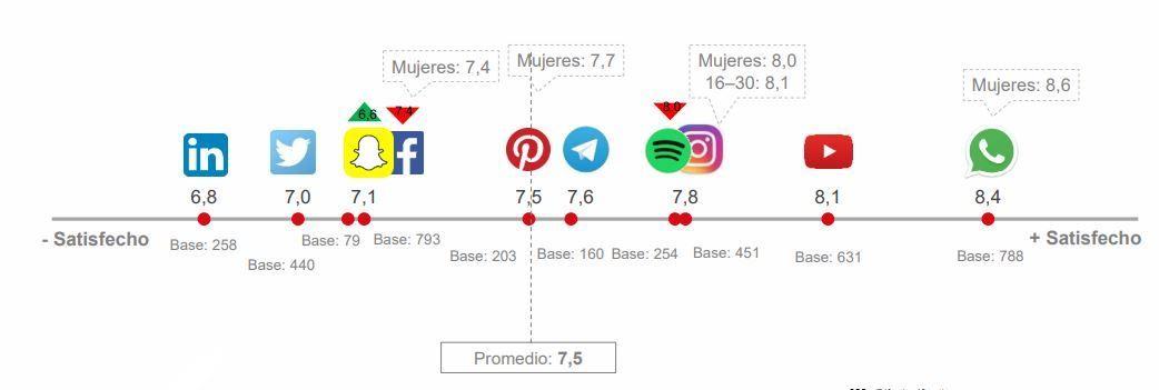 Valoración de las redes sociales en España