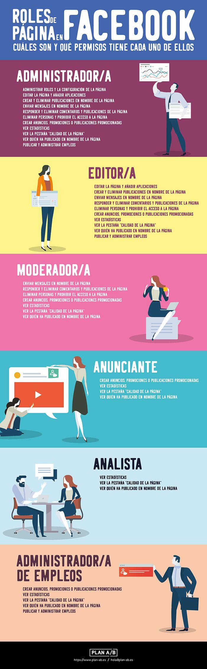 Infografía roles de página en Facebook