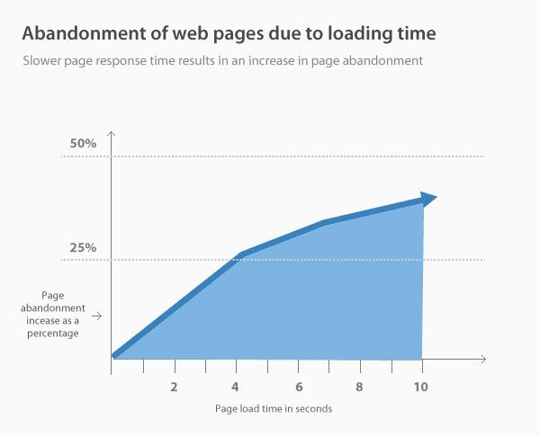 Mejorar experiencia de usuario ecommerce tiempo de carga