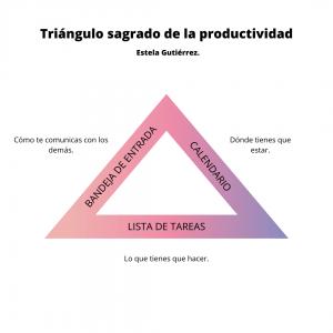 Triángulo de la productividad