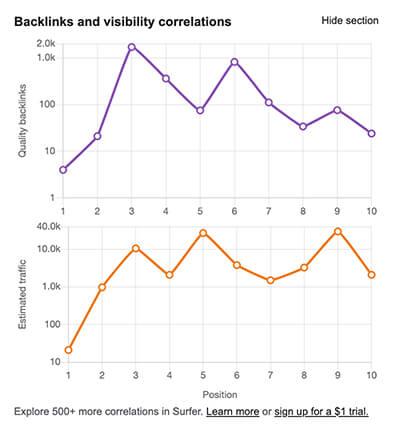 Información de backlinks o enlaces keyword surfer