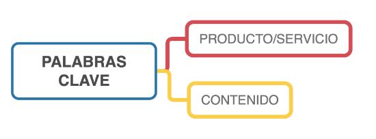 Palabras clave de producto/servicio o de contenido