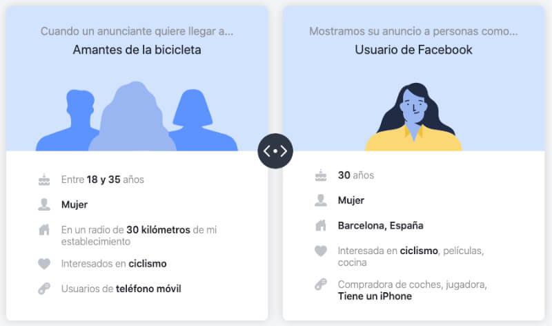 De dónde saca Facebook mi información para la publicidad