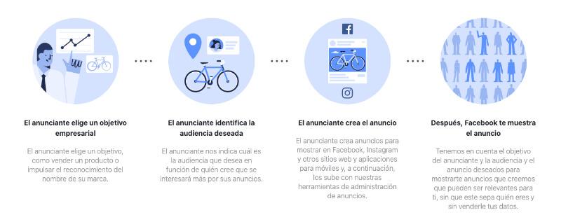 De qué manera muestra los anuncios Facebook