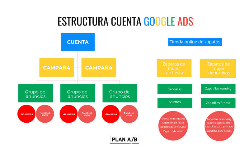Ejemplo estructura campaña Google Ads
